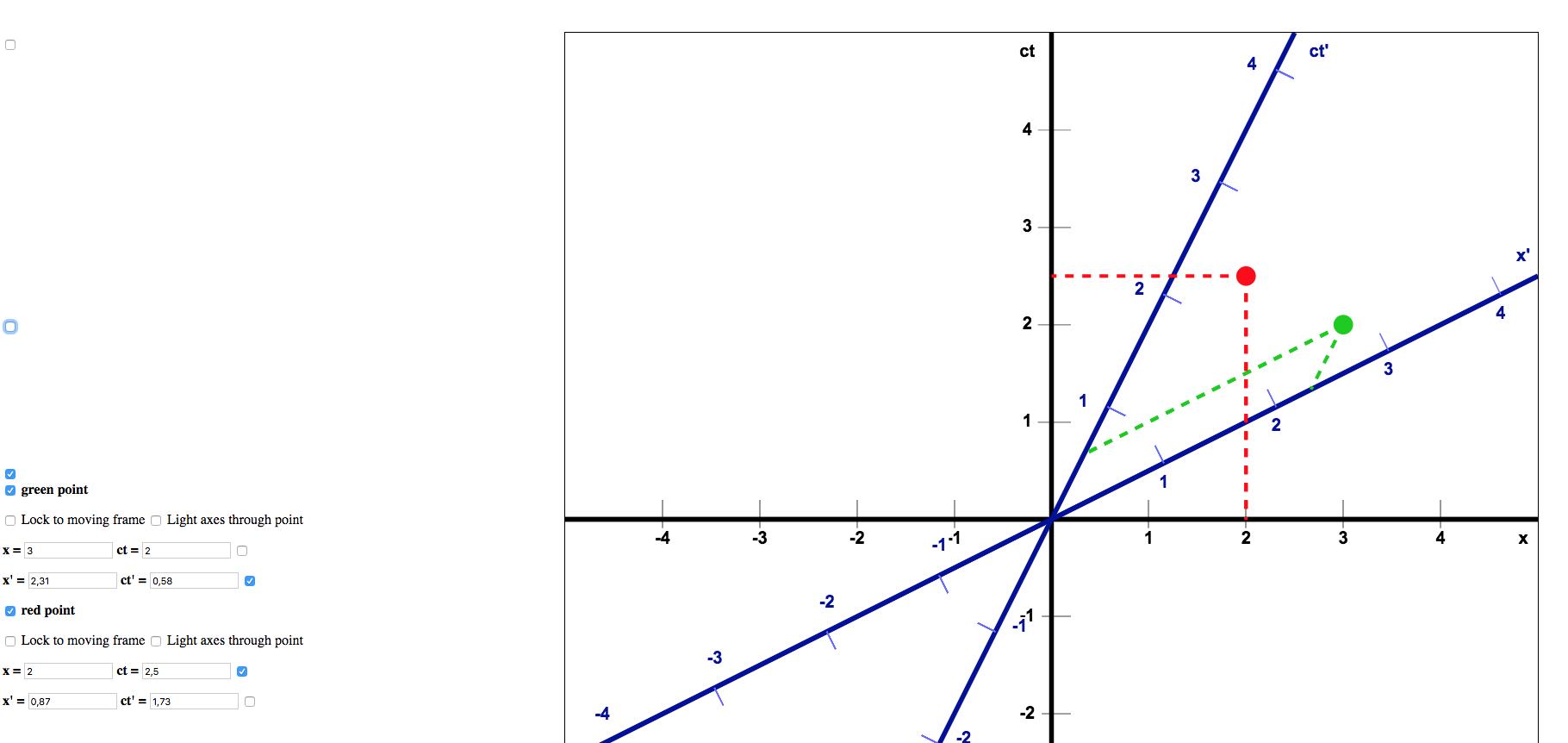 Minkowski diagram coördinaten aflezen